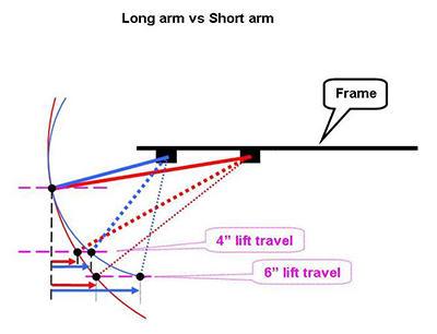 long-arm-vs-short-arm-lift-kit.jpg